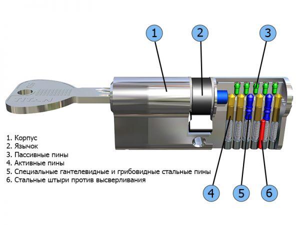 Цилиндровый механизм Titan K56